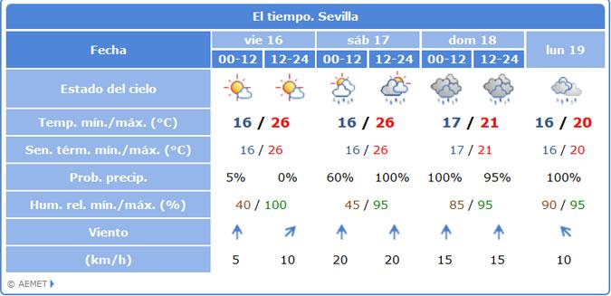 Fin De Semana De Paraguas Y Manta