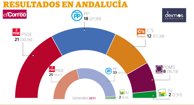 El PP ganaría las elecciones a poca distancia del PSOE y de Ciudadanos