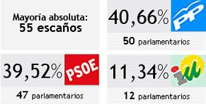 Resultados elecciones andaluzas 2012