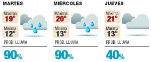 Previsión en Martes, MIércoles y Jueves Santo.