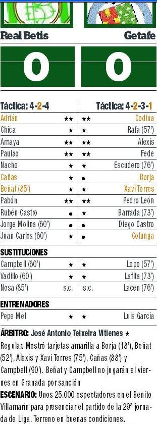Betis Getafe calificaciones