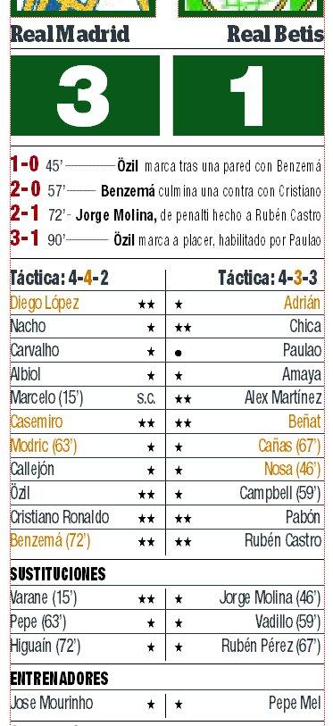 Calificaciones Madrid - Betis