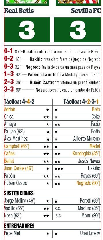 Calificaciones Real Betis - Sevilla FC