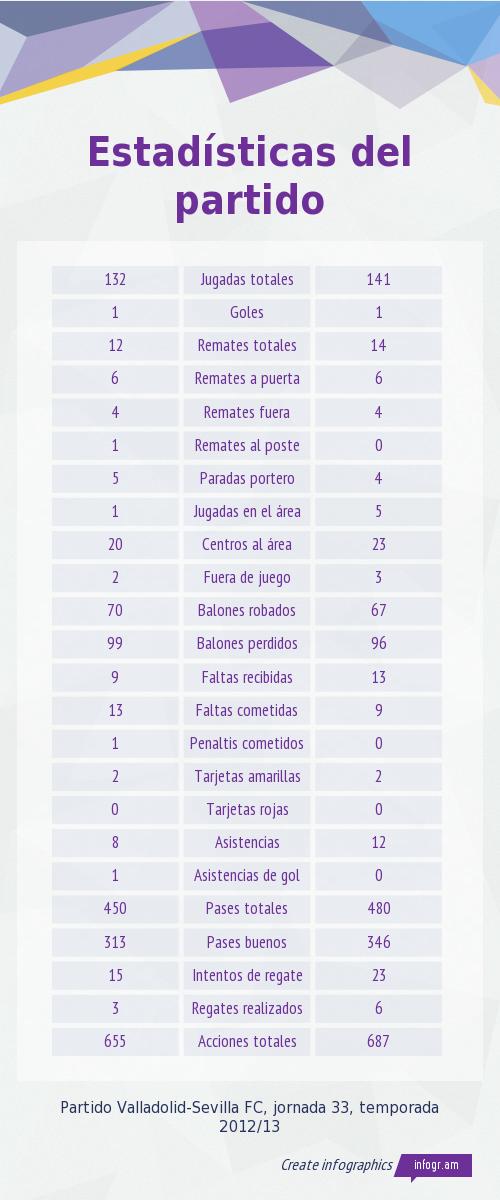 Estadísticas Valladolid-Sevilla FC