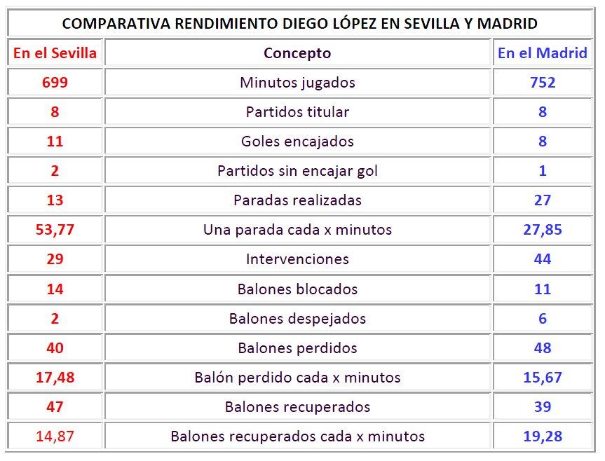 Comparativas Diego Lopez Casillas