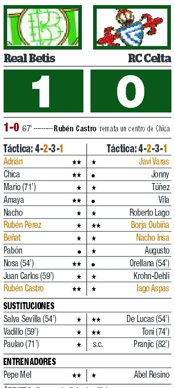 Calificaciones Betis - Celta