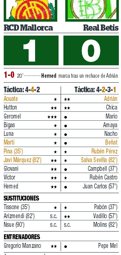 Mallorca Betis calificaciones