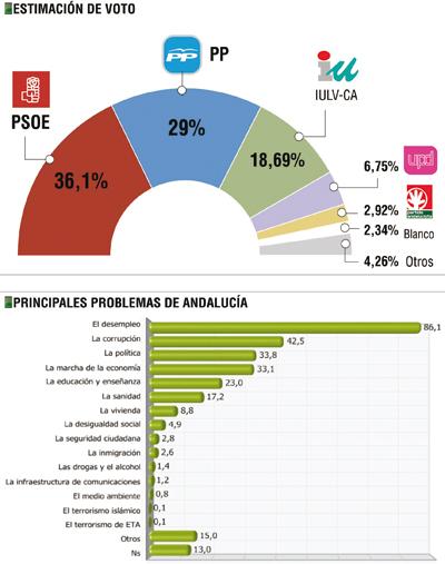 grafica-votos