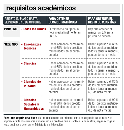 requisitos academicos becas
