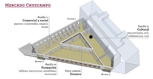 Mercado Cruzcampointernet