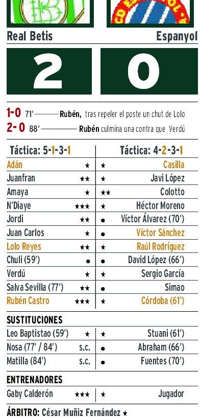 Betis Espanyol