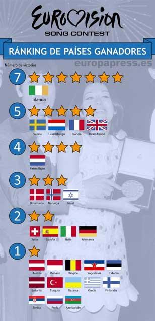 ranking-eurovision