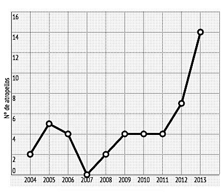 De los últimos 10 años, solo uno, 2007, terminó sin linces atropellados. / Grafico: WWF