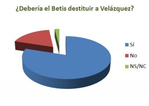 Grafico encuesta Betis