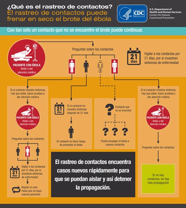 ebola-contactos
