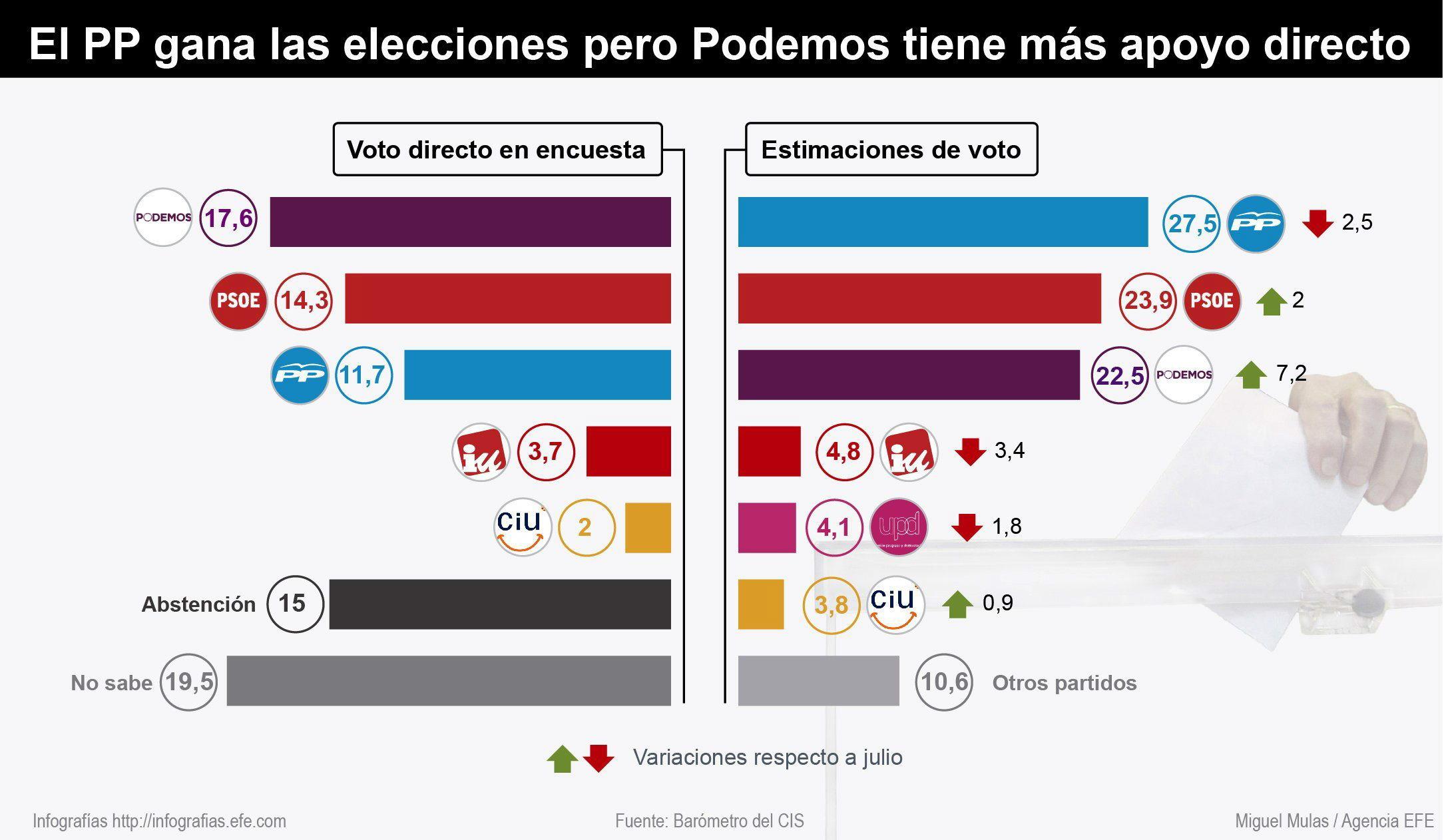 EL PP GANA LAS ELECCIONES PERO PODEMOS TIENE MÁS APOYO DIRECTO, SEGÚN EL CIS