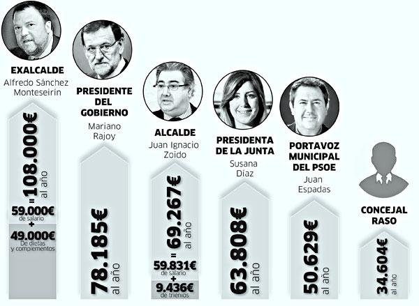 El alcalde cobrará unos 9.400 euros más en 2015 gracias a sus ... - elcorreoweb.es