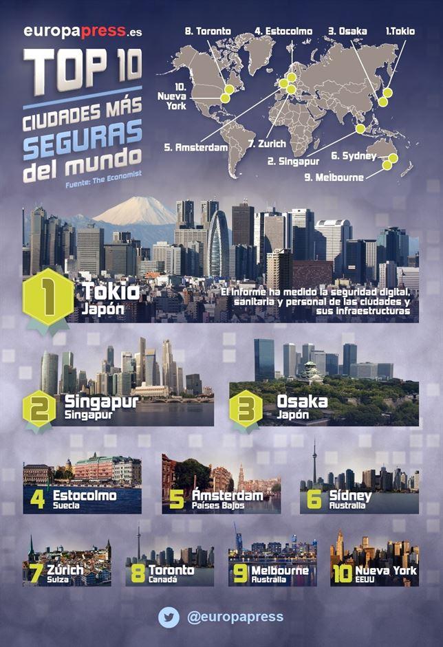 ciudades más seguras