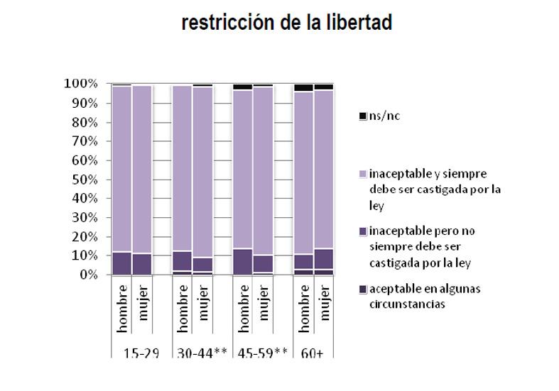 restricciondelalibertad