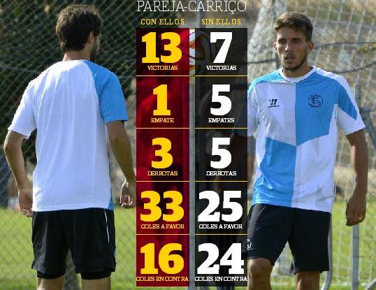 Datos de Nico Pareja y Carriço.