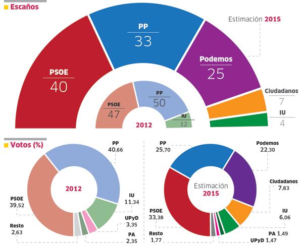 elecciones-graf-01